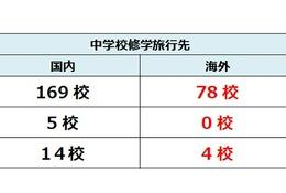 首都圏私立中らの修学旅行動向、3校に1校は海外へ…人気エリア発表