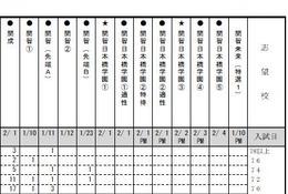 【中学受験2017】首都圏模試(4/17)、学校別の志望者平均偏差値など