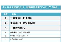 2017年卒「就職希望企業ランキング」速報版、金融業界が人気