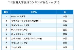 世評で決めるトップ100、THE世界大学ランキング発表…東大はアジア首位