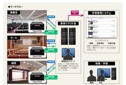 筑波大、講義収録システム「Cbox」で鹿屋体育大学と連携強化