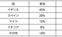 【GW2016】販売枚数で見る海外GW事情、人気イベントランキング