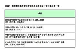 都立学校、被災地熊本からの受入れ生徒の授業料免除など支援