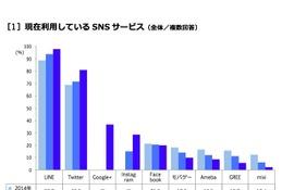 大学生が情報を得るメディアは「テレビ」「Twitter」…SNSは「LINE」利用