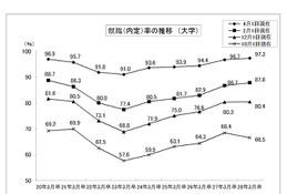 大卒就職率97.3%、5年連続の上昇…文科省・厚労省調査
