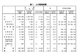 H27年の出生数、5年ぶり増加へ…合計特殊出生率ワースト1は東京都