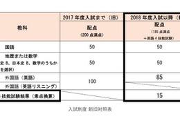 【大学受験2018】早大SILS、リスニング廃止で英語4技能試験利用