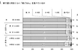 東京近郊の小中学生、6割以上が食の安全に関心あり