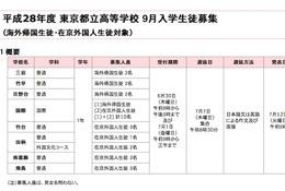 帰国生徒・在京外国人向け都立高校の「9月入学生徒」募集