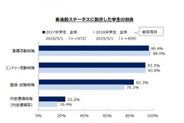 6/1は就活面接解禁日…すでに23%の学生が内定獲得