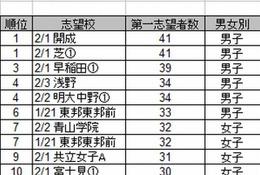 【中学受験2013】人気志望校ランキング…小5は上位校志向