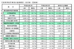 大学進学率微増、就職4年連続増…埼玉県進路調査