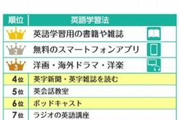 TOEIC800点以上の人の英語学習法トップ5