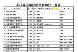 【高校受験2015】「東淀川区 高校等進学説明会」清風など58校 10/25