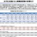 少子化を踏まえた教職員定数の合理化(2)