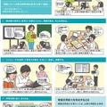 情報活用能力を育成する学習活動例