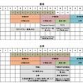 プログラミング教育の学年別実施状況(香港、台湾)