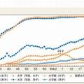 学校種類別進学率の推移