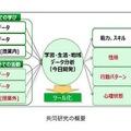 北海道大学と富士通による共同研究