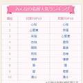 みんなの名前人気ランキング(7月3日現在)