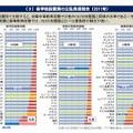 各学校段階別の公私負担割合(2011年)