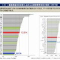一般政府総支出全体に占める公財政教育支出の割合(2011年)