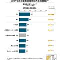 2015年日本自動車保険新規加入満足度調査・代理店系