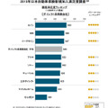 2015年日本自動車保険新規加入満足度調査・ダイレクト系