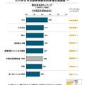 2015年日本自動車保険契約者満足度調査・代理店系
