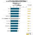 2015年日本自動車保険契約者満足度調査・ダイレクト系