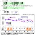 JR北海道の予約状況