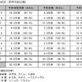 JR九州の予約状況