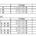 JR西日本の予約状況