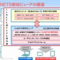 CoNETS教材ビューアの構造