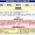 高校・国語の改訂の方向性