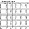 小学校の平均正答率(2015年)上位20位