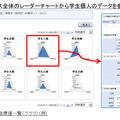 富士通が提供する学習行動の特徴を示すチャート