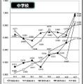 正答率比較/対全国比経年比較(中学校)