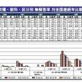 校種・教科・区分別無回答率対全国経年比較