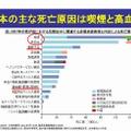 日本のおもな死亡原因