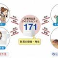 災害用伝言ダイヤル(171)の利用方法