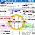 高校教育におけるPDCAサイクルの構築