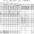 2016年度千葉県私立中高入学者選抜試験日程(一部)