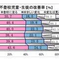 神奈川県 公立小中学校での不登校改善率
