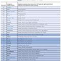 PISAデジタル能力調査のランキング