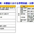 調査における学問系統・分野一覧(参考)