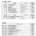 「数学甲子園2015」入賞結果と歴代優勝校