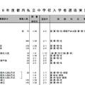 平成28年度都内私立中学校入学者選抜実施要項(男子校、一部)
