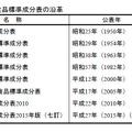 日本食品標準成分表の沿革