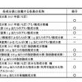 日本食品標準成分表の公表方法